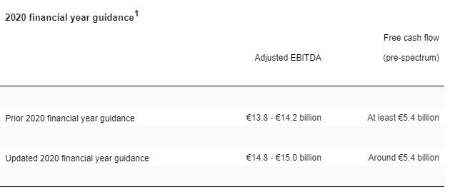 沃达丰(VOD.US)20财年上半年净亏损同比大幅收窄至18.91亿欧元