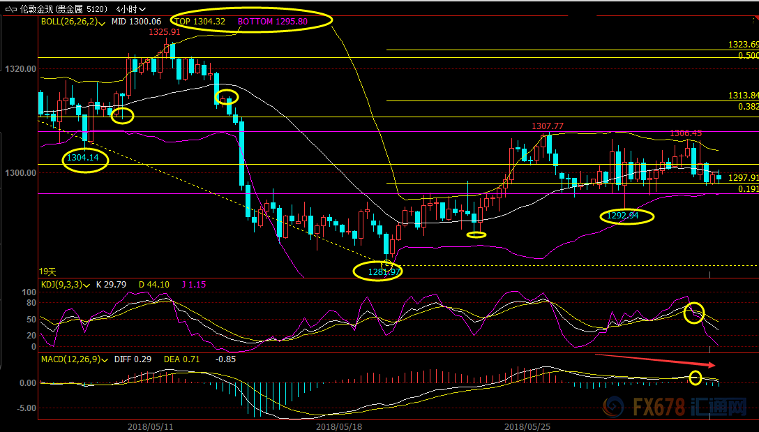 6月1日现货黄金、白银、原油、外汇短线交易策略