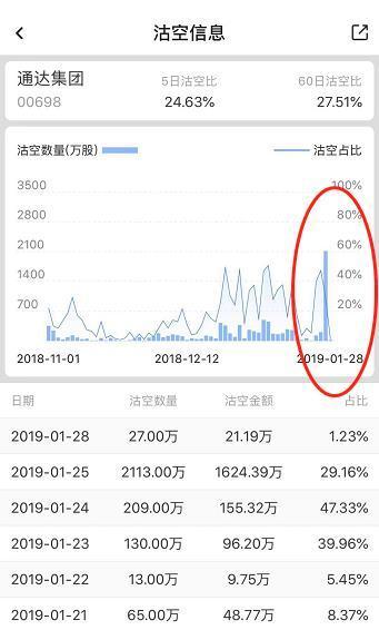 (沽空数据来源:智通财经)