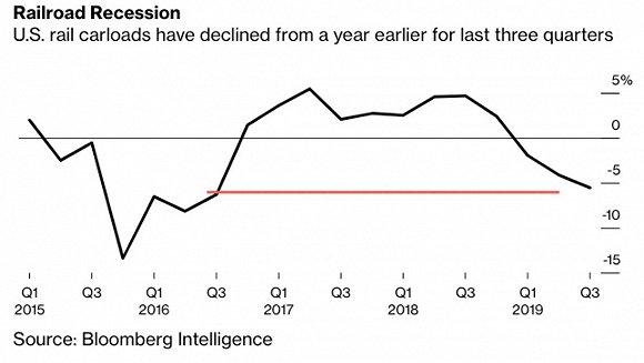 美国铁路运输量跌至3年低点