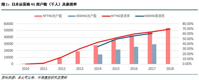 中信建投:中国5G渗透率2020年有望达7% 2022年达30%