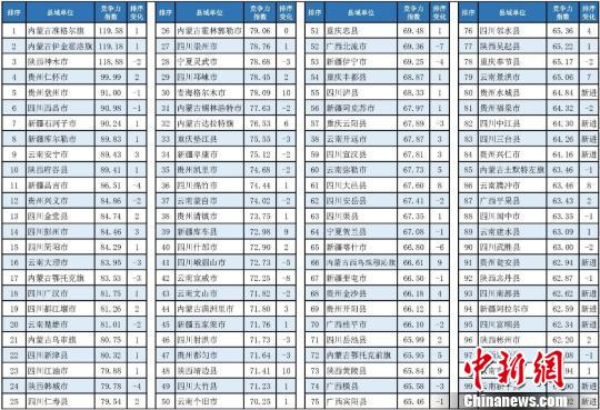 2019中国西部百强县揭晓:内蒙古准格尔旗居首