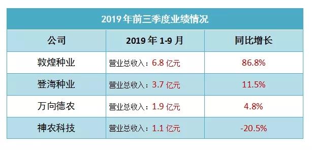 最高亏损1.1亿元!敦煌种业、登海种业、万向德农、神农科技发布2019 年第三季度报告