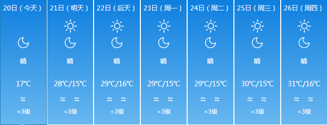 又热回来了?本周末新疆多地最高气温将突破30℃!