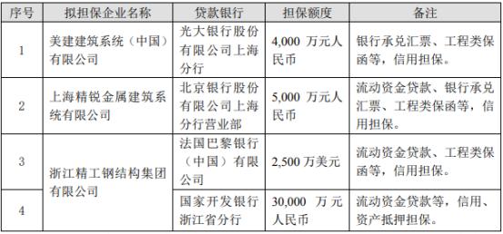 精工钢构为下属子公司提供融资担保担保金额为5.67亿元