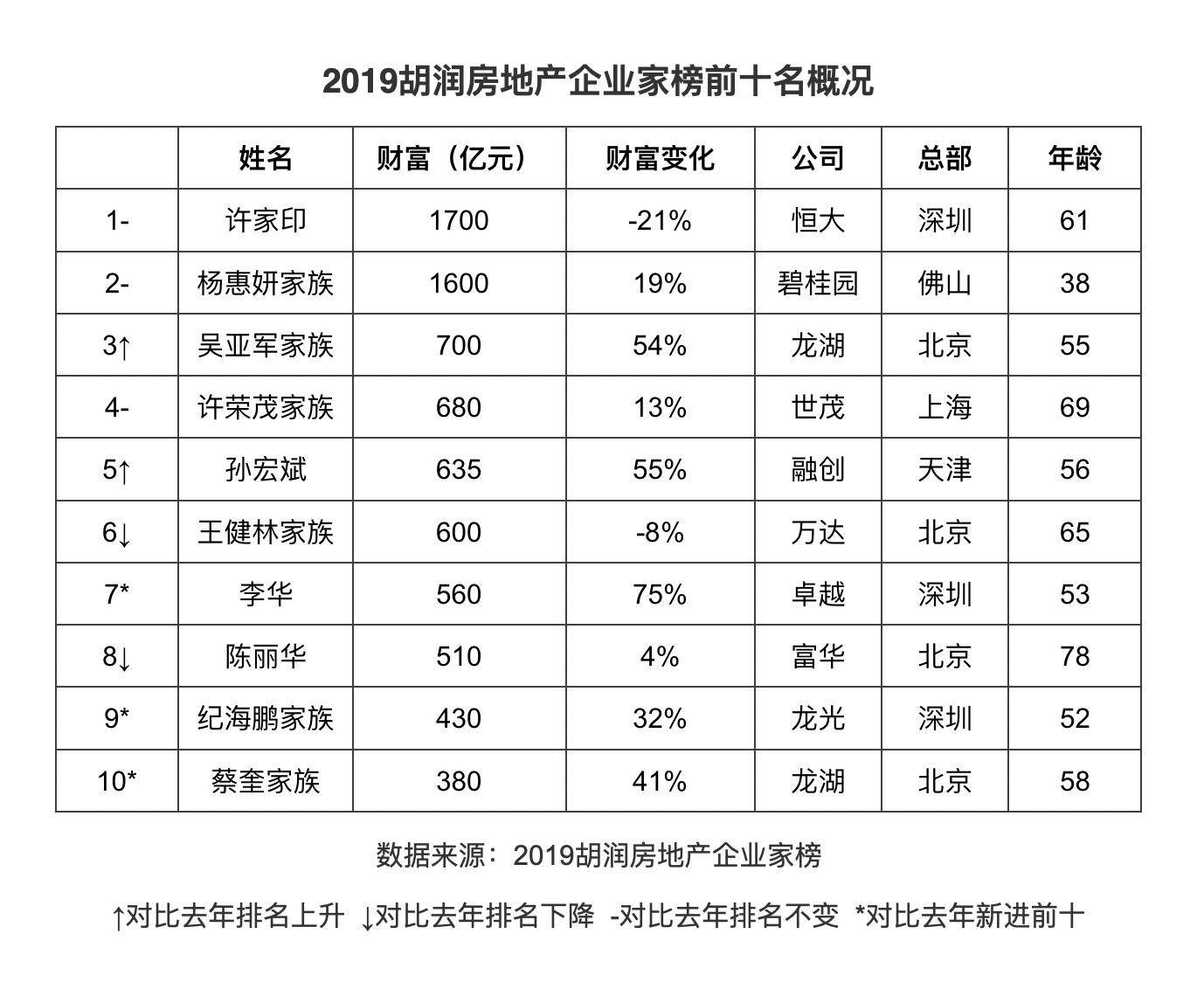 许家印蝉联胡润地产企业家榜首富 杨惠妍位列第二