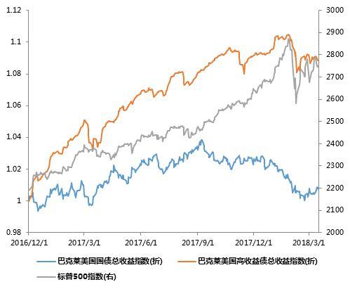 图:高进款债与国债、标注普500进款情景