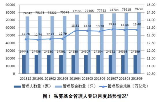 中基协:截至9月底,私募基金管理人24399家、管理规模13.40万亿