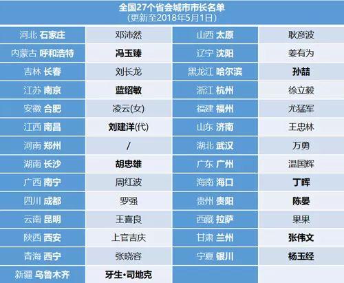 27个省会城市党政一把手名单:今年已至少调整14个人造美女张爽