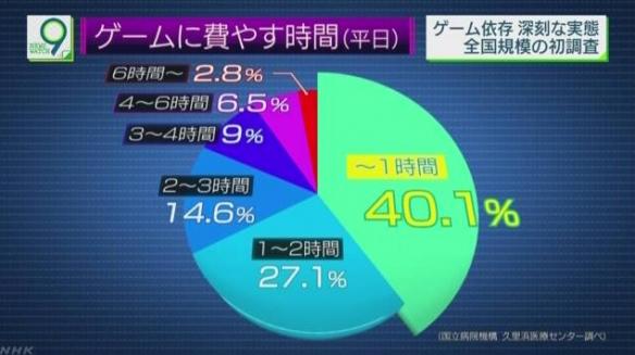 日本首次游戏成瘾社调 轻度玩家居多游戏不到1小时!