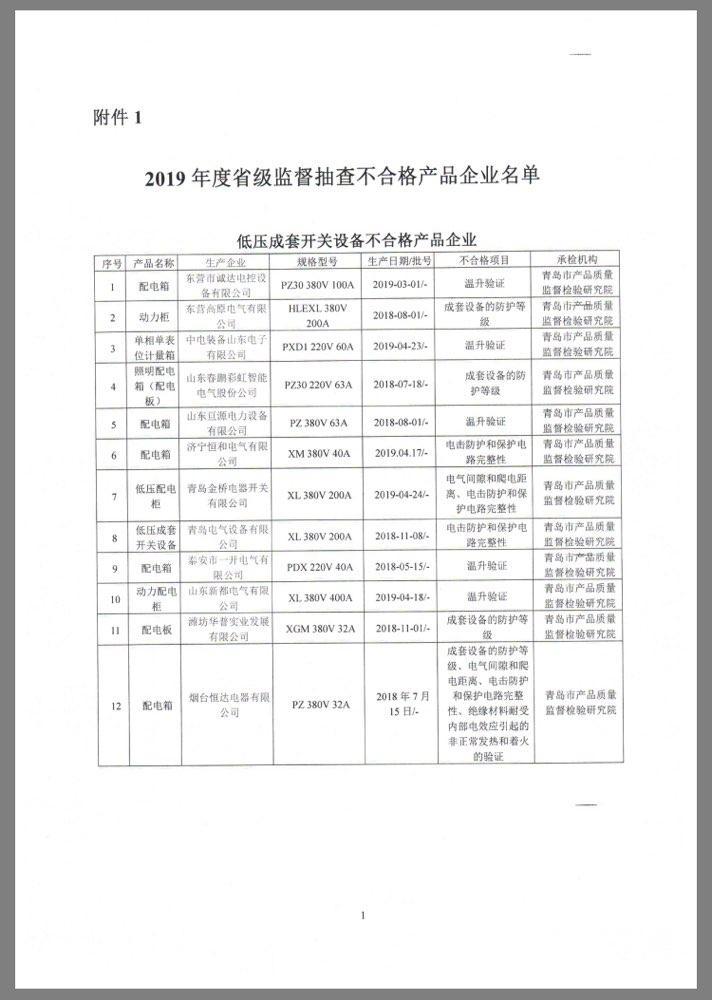 这3类产品不合格多达16批次 生产企业被山东省市场监管局约谈(附名单)