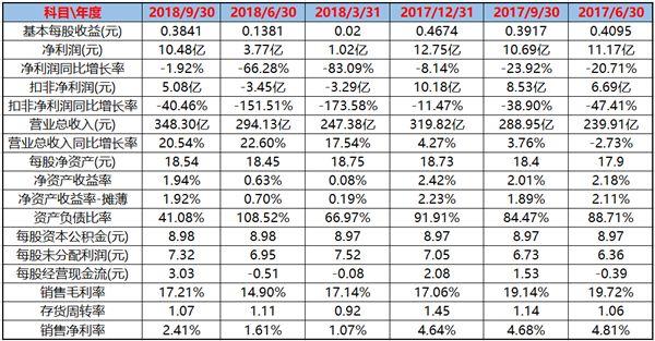 数据 | 比亚迪前三季度财报发布 营业收入逐季上涨