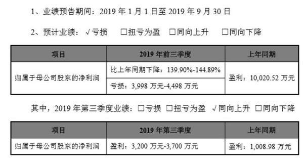 唐德影视2019年前三季度净利亏损3998万-4498万 计提存货跌价