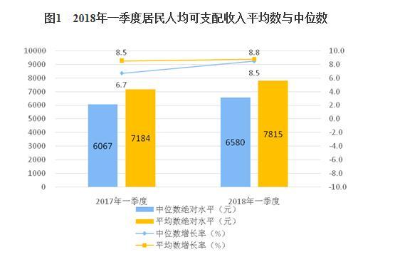 一季度全国居民人均可支配收入7815元 同比增长8.8%