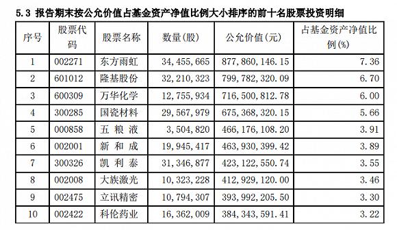 陈光明旗下睿远成长四季报出炉:仓位超过九成,减仓立讯精密