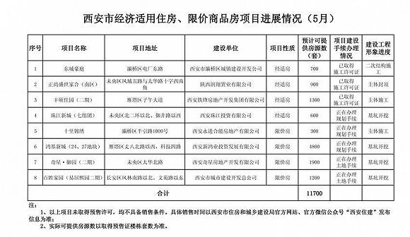 西安市5月11700套经济适用住房、限价商品房项目进展及报名须知