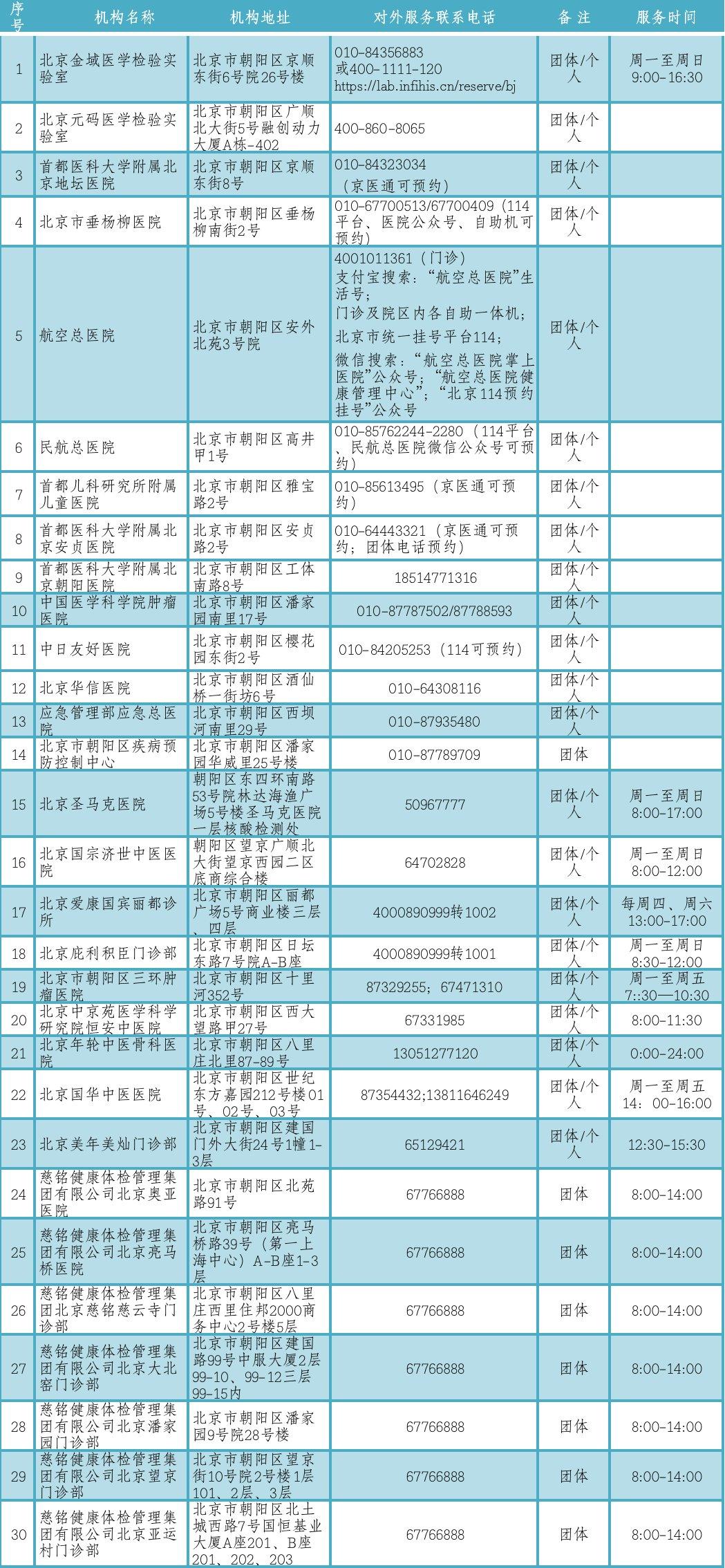 北京市朝阳区新增16所核酸检测服务机构图片