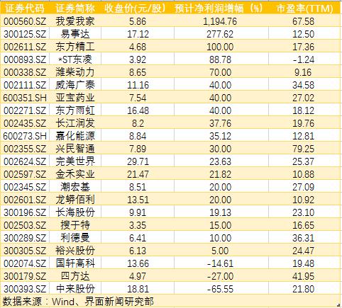 7月回购潮愈演愈烈 4家公司最高回购金额达10亿元
