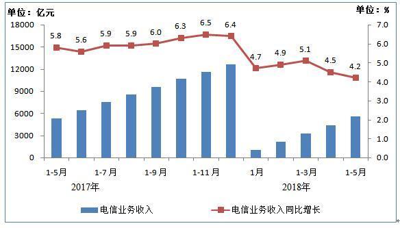 2017年5月-2018年5月电信业务收入累计完成情况