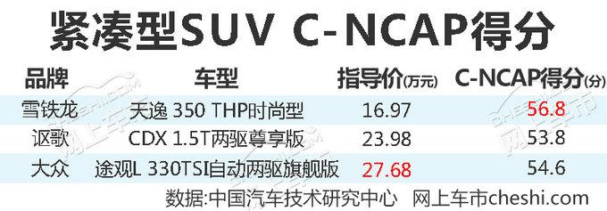 雪铁龙天逸凭啥获C-NCAP五星 看了这些你就懂了