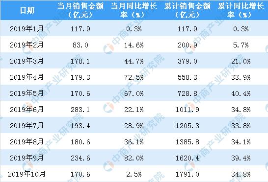2019年10月招商蛇口销售简报:销售额同比增长2.5%