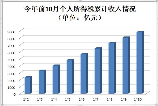 前9月个税改革惠及2.5亿人,国务院再释利好:两年内综合所得年收入不超12万将免除汇算清缴义务
