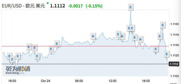 m880 - 美元还在涨!今晚三件大事恐撼动市场 欧元 英镑 日元走势分析