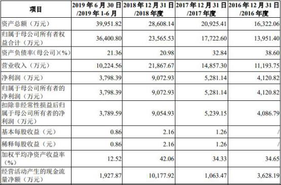赌博的人民币平台·首日涨幅超50%!治疗近视眼的德视佳押注中国市场前景几何