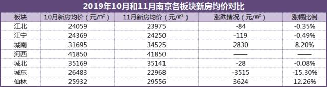 南京楼市板块11月最新房价:2涨4跌