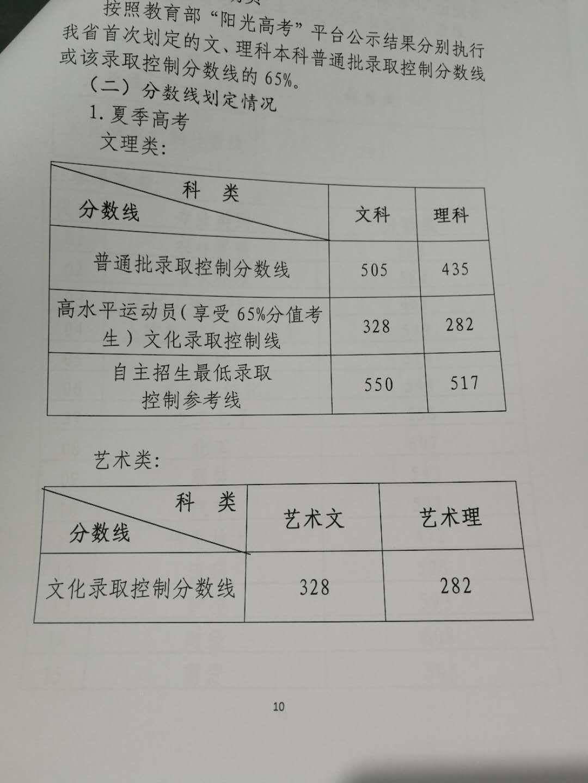 018山东高考分数线:文科505分