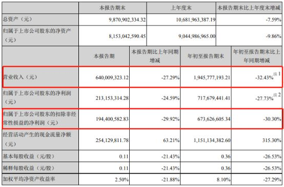 ag平台骗子 - 陆毅曾代言的这个品牌危险了!员工流失,一半厂房停工,欠债30亿