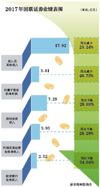 国联证券IPO:净利连续两年下滑4成 高管违规炒股被罚