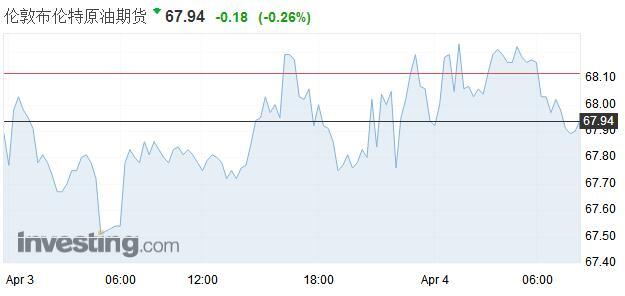 API原油库存意外下降&欧佩克利好 油价周二上涨
