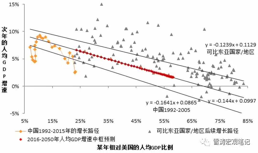 中国人均gdp增速和美国增速_越南GDP增速连续两年破7