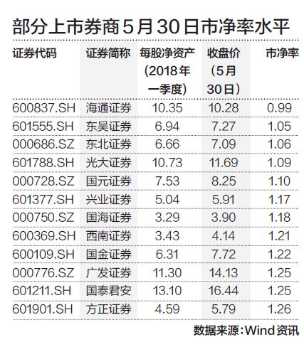 """海通证券史无前例破净 券商股何时才到""""最悲观""""?"""