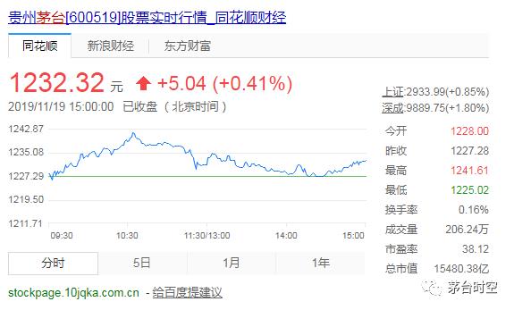 贵州茅台今日盘中股价再创年度新高