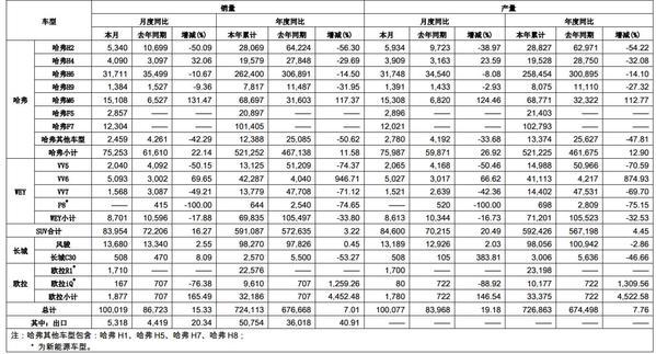 67%,但操作3.17万辆销量.哈弗f7成绩也实现1.23万辆的步骤.下列四个v销量中实现销量图片