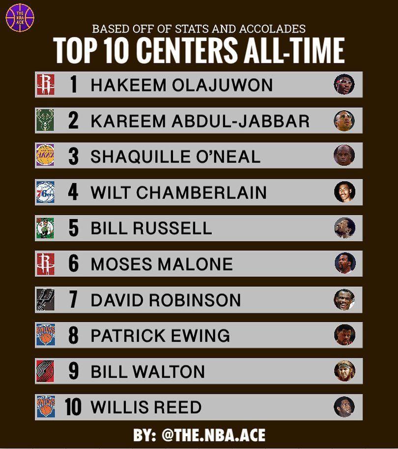 美媒评选NBA历史中锋TOP10:大梦第一 奥胖第三