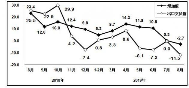 工信部:8月通信设备制造业增加值同比下降2.7%