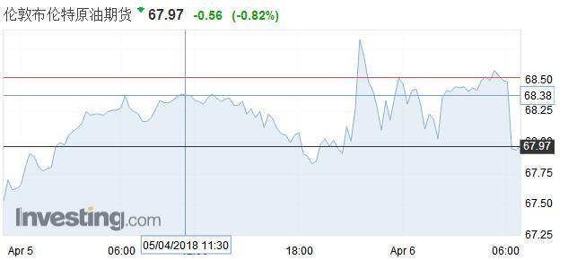 因股市上涨和沙特提高原油售价 油价周四攀升
