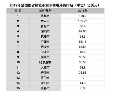 2019全国县经济排名_...湖北襄阳排名全国第二.报告认为,到2019年,武汉市的经济规模将...