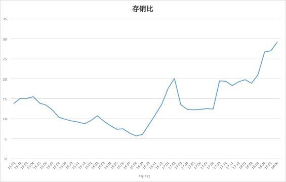 注:根据易居研究院百城库存报告厦门相关数据制图