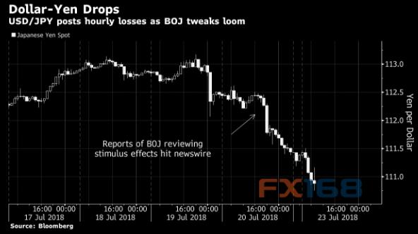 日元亚盘为何大涨?市场传闻日本央行将调整政策