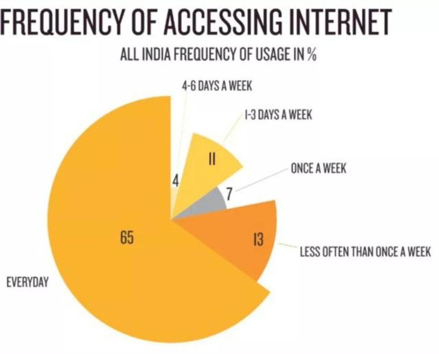 印度互联网用户今年破6亿,三分之二是年轻人