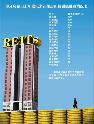 作为国内首个住房租赁资产证券化产品规模达百亿的房企,碧桂园的住房租赁REITs产品首期于4月27日发行,规模达17.17亿元。 图/视觉中国