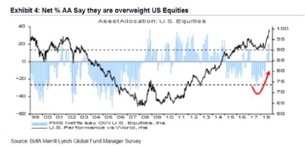 美银美林:基金经理对全球经济增速放缓担忧情绪新高