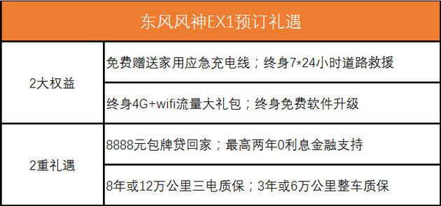 续航里程271公里 58秒看懂东风风神EX1