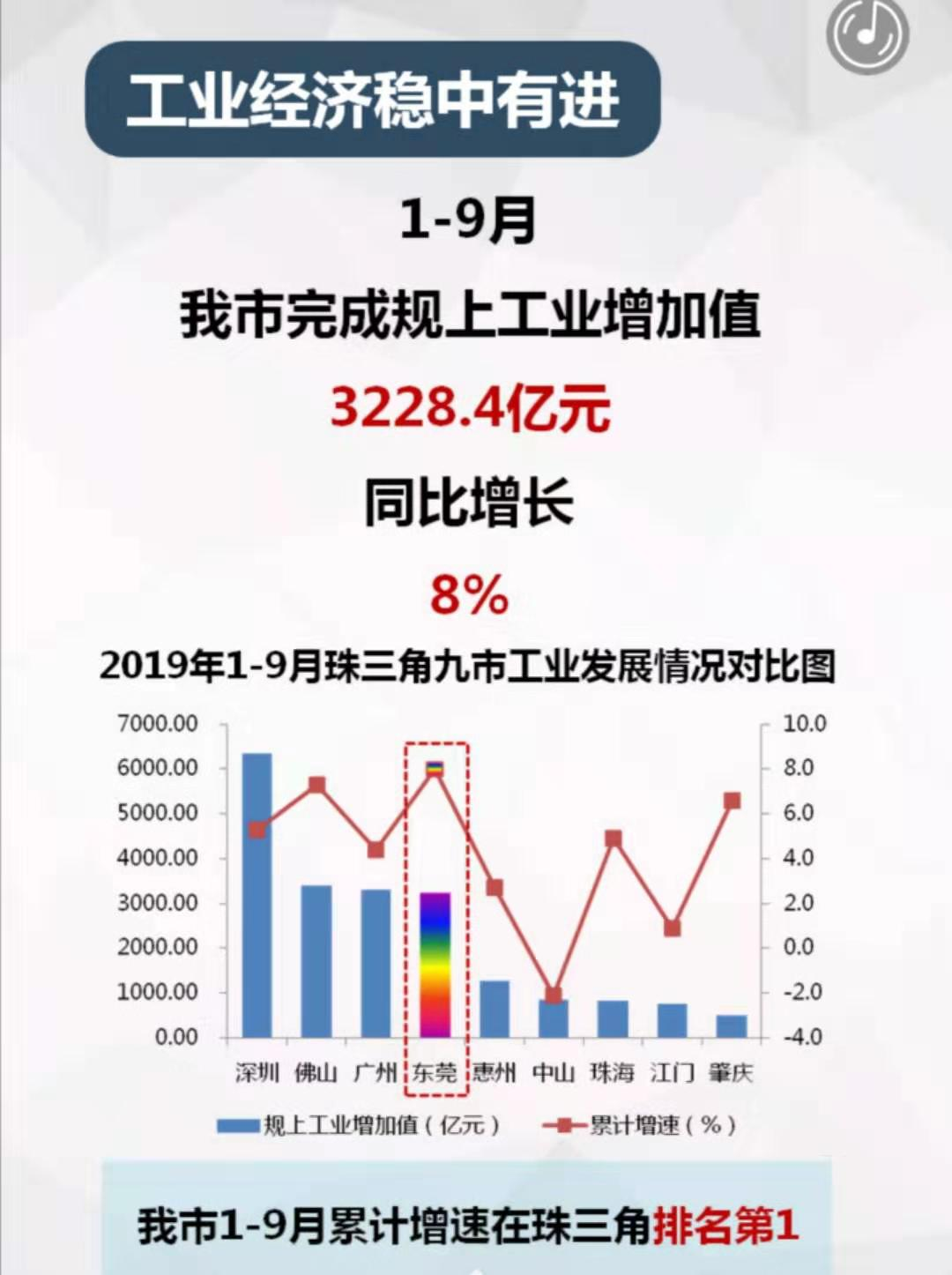 东莞工业经济最新报告出炉!前三季度完成工业增加值累计增速居珠三角第一