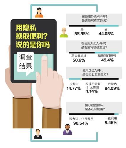"""调查:手机App偷窥隐私 8成网友""""无奈""""但不得不用"""