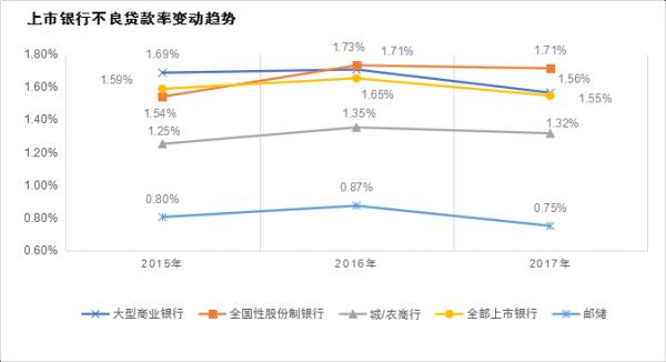 数据来源:安永(根据各银行公开发布的年报计算)。